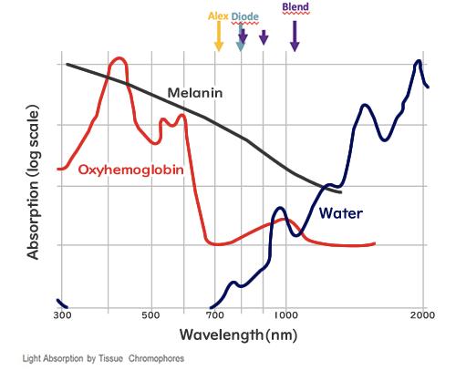Diode波長810+940nmと1060nmの波長が同時に出ることを示すグラフ